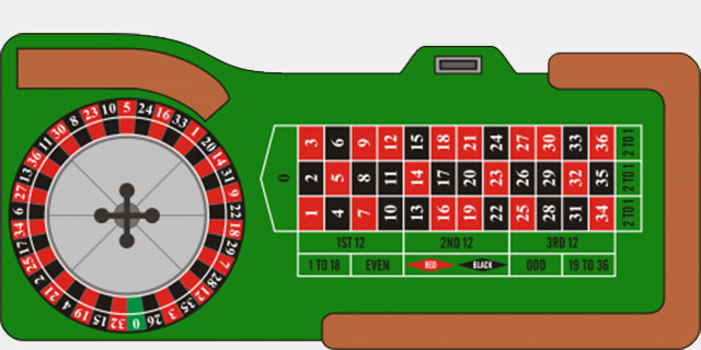 European Roulette Layout