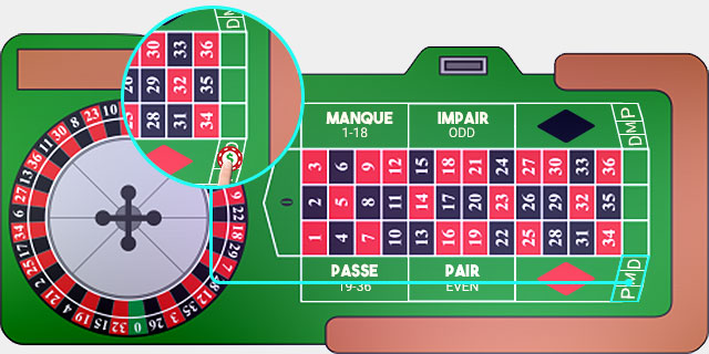 French Roulette Douzaine