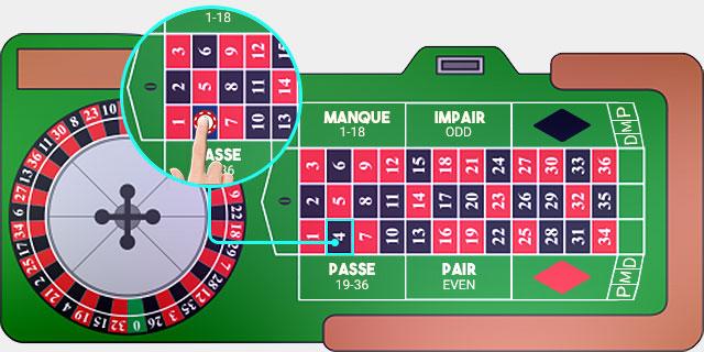 French Roulette En Plein