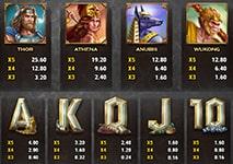 Divine Showdown Slot Combinations and Jackpots