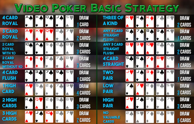Video Poker Strategy Chart